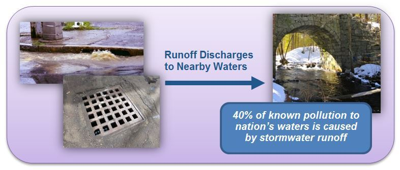 Runoff Discharges to Nearby Waters, 40% of Known Pollution to Waters Caused by Stormwater Runoff